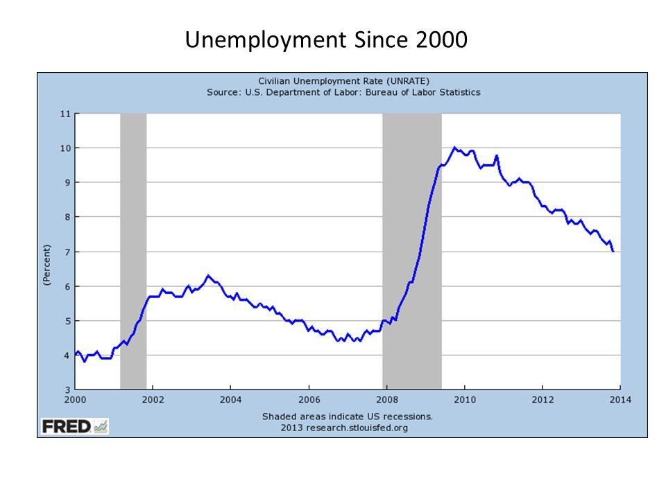 Unemployment Since 2000