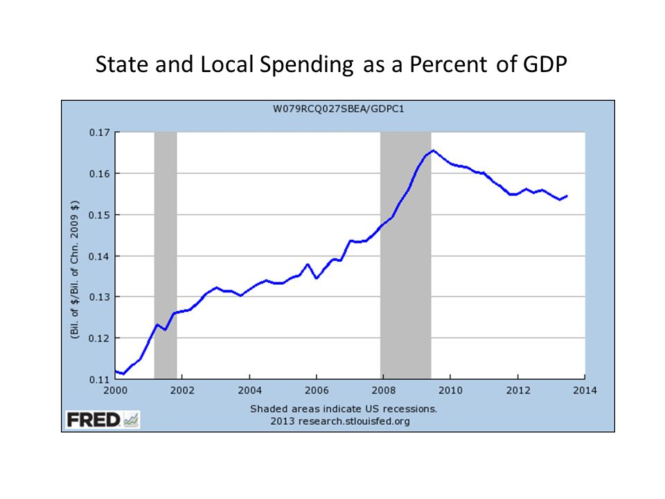 State and Local Spending as a Percent of GDP