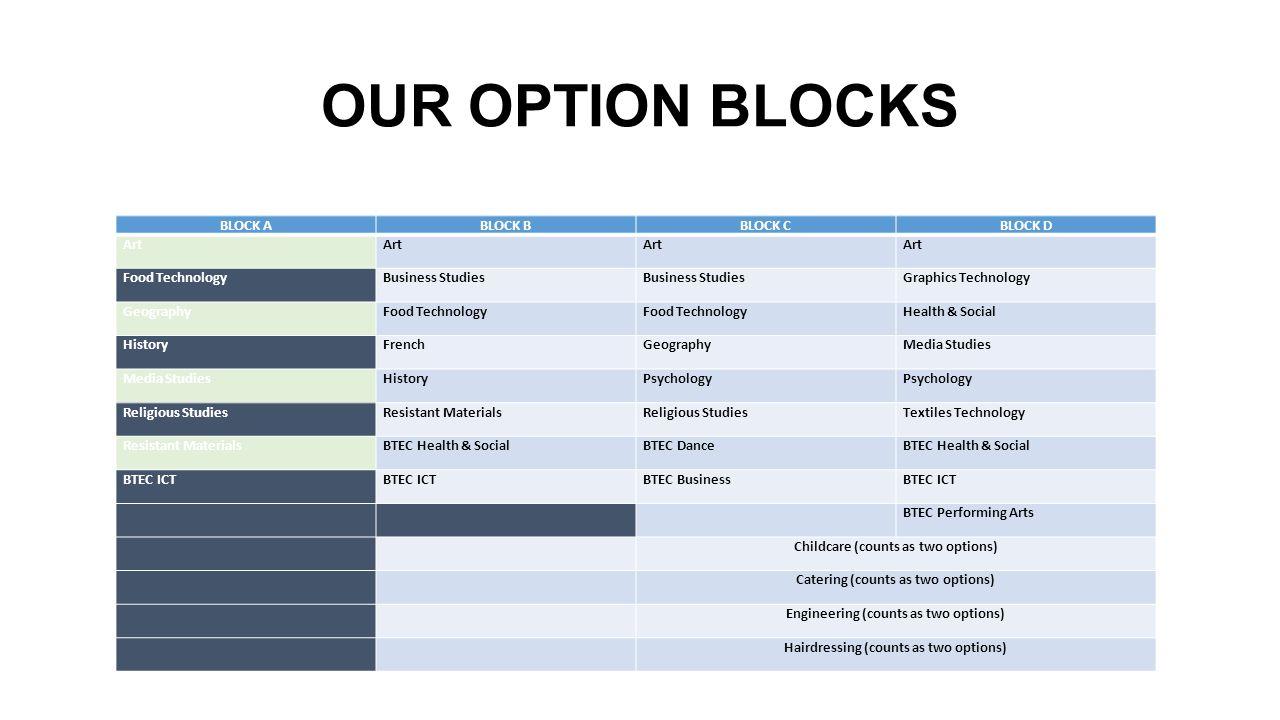 OUR OPTION BLOCKS BLOCK ABLOCK BBLOCK CBLOCK D Art Food TechnologyBusiness Studies Graphics Technology GeographyFood Technology Health & Social Histor