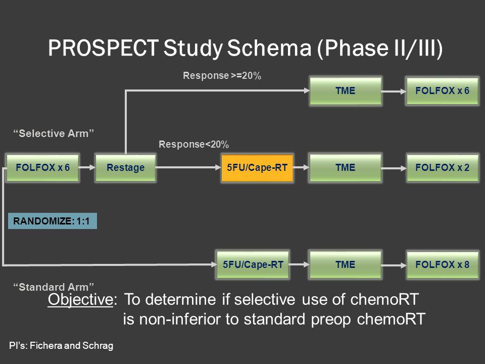 PROSPECT Study Schema (Phase II/III) Response >=20% Response<20% FOLFOX x 6Restage5FU/Cape-RTTMEFOLFOX x 2 TMEFOLFOX x 6 TMEFOLFOX x 8 RANDOMIZE: 1:1