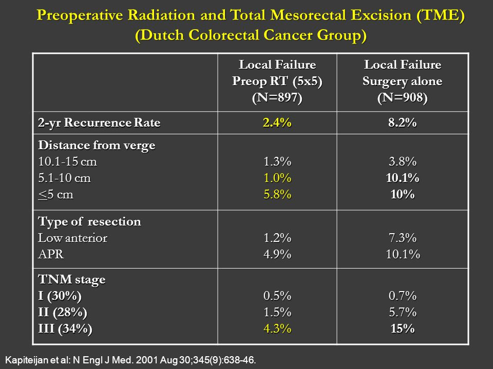 Preoperative Radiation and Total Mesorectal Excision (TME) (Dutch Colorectal Cancer Group) Local Failure Preop RT (5x5) (N=897) Local Failure Surgery