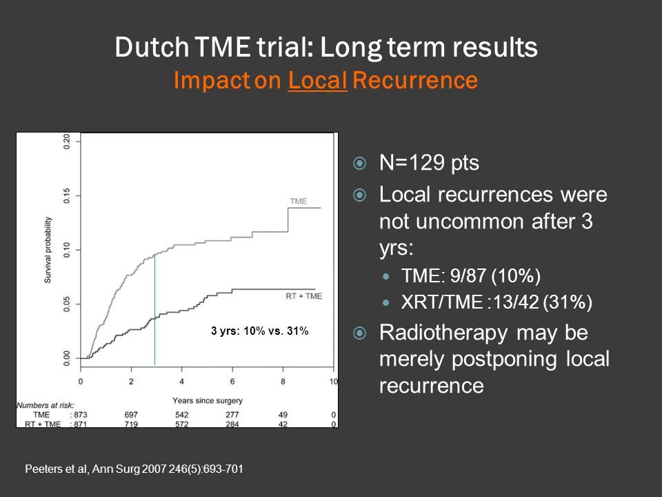 N=129 pts Local recurrences were not uncommon after 3 yrs: TME: 9/87 (10%) XRT/TME :13/42 (31%) Radiotherapy may be merely postponing local recurrence