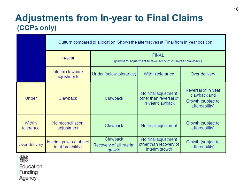 Outturn compared to allocation. Shows the alternatives at Final from In-year position In-year FINAL (payment adjustment to take account of in-year cla