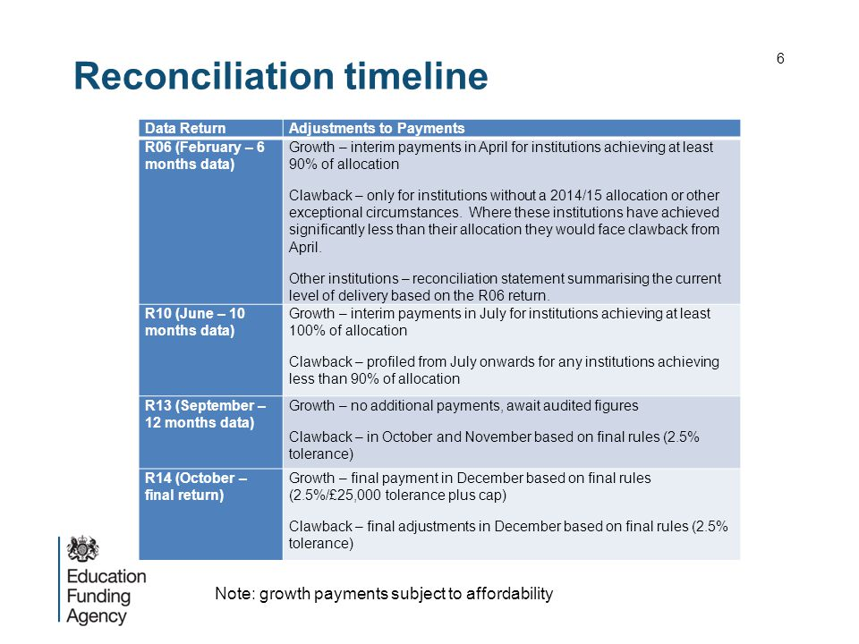 Reconciliation timeline 6 Data ReturnAdjustments to Payments R06 (February – 6 months data) Growth – interim payments in April for institutions achiev