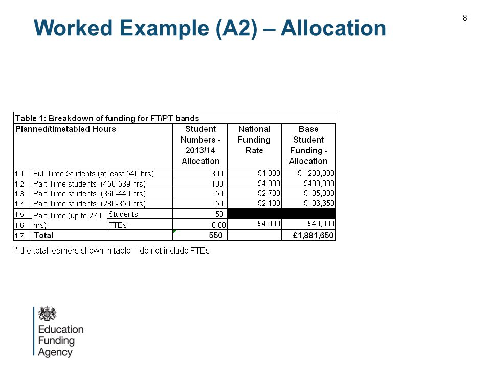 Worked Example (A2) – Allocation 8