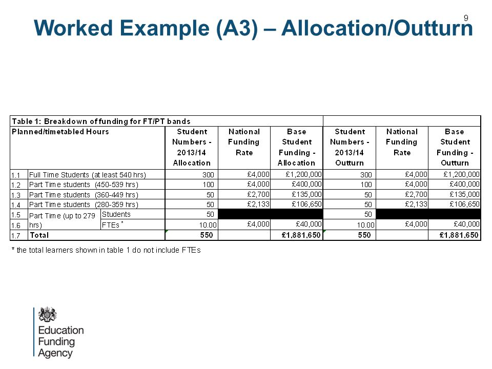 Worked Example (A3) – Allocation/Outturn 9