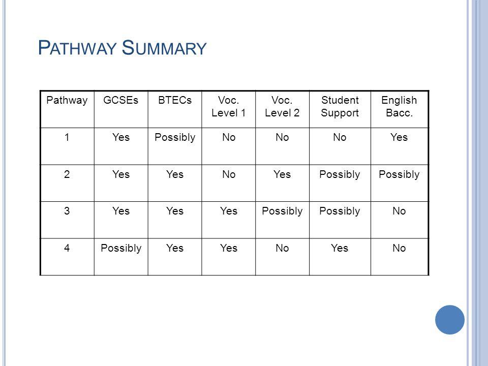 P ATHWAY S UMMARY PathwayGCSEsBTECsVoc. Level 1 Voc. Level 2 Student Support English Bacc. 1YesPossiblyNo Yes 2 NoYesPossibly 3Yes Possibly No 4Possib