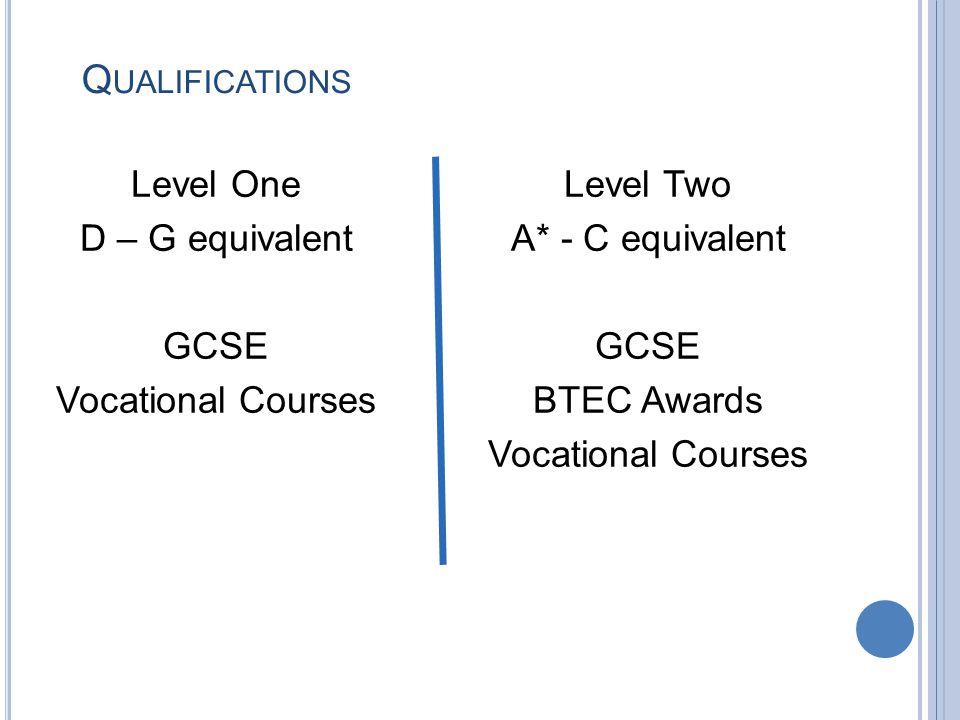 Q UALIFICATIONS Level One D – G equivalent Level Two A* - C equivalent GCSE Vocational Courses GCSE BTEC Awards Vocational Courses