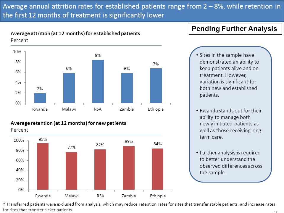 Average annual attrition rates for established patients range from 2 – 8%, while retention in the first 12 months of treatment is significantly lower 10 Average attrition (at 12 months) for established patients Percent Sites in the sample have demonstrated an ability to keep patients alive and on treatment.