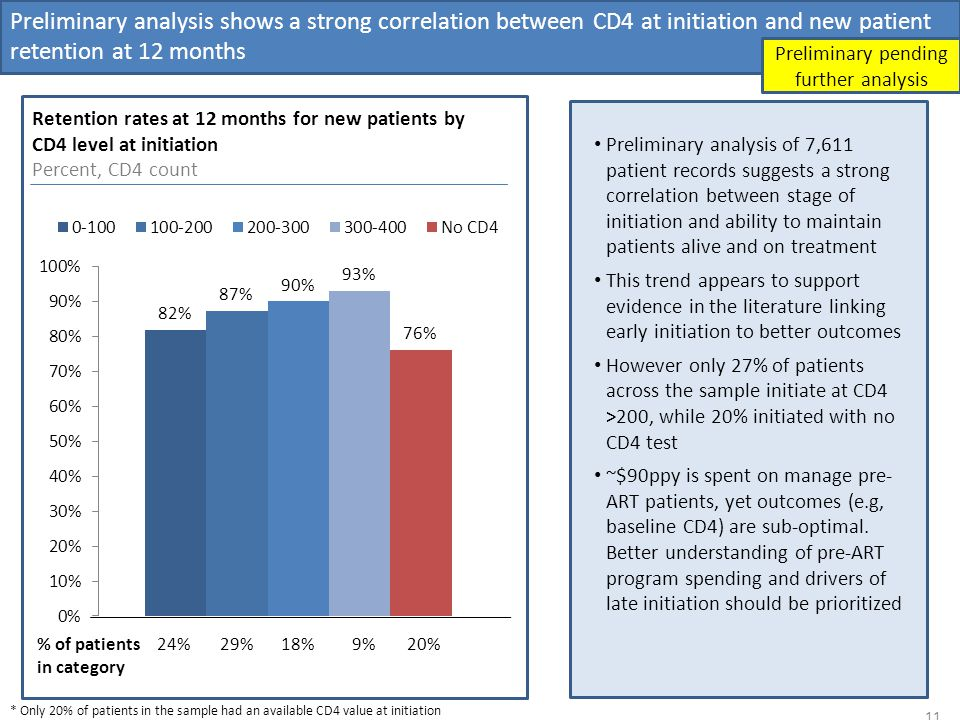 Preliminary analysis shows a strong correlation between CD4 at initiation and new patient retention at 12 months 11 Retention rates at 12 months for new patients by CD4 level at initiation Percent, CD4 count Preliminary pending further analysis * Only 20% of patients in the sample had an available CD4 value at initiation Preliminary analysis of 7,611 patient records suggests a strong correlation between stage of initiation and ability to maintain patients alive and on treatment This trend appears to support evidence in the literature linking early initiation to better outcomes However only 27% of patients across the sample initiate at CD4 >200, while 20% initiated with no CD4 test ~$90ppy is spent on manage pre- ART patients, yet outcomes (e.g, baseline CD4) are sub-optimal.