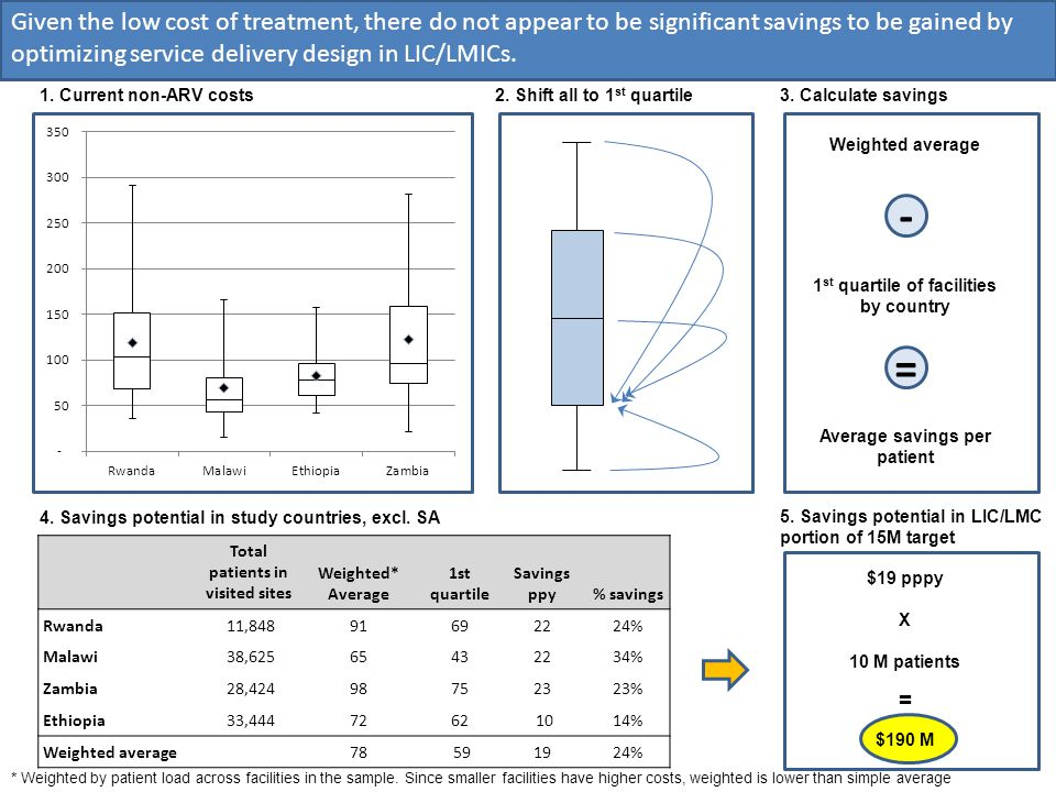 - Given the low cost of treatment, there do not appear to be significant savings to be gained by optimizing service delivery design in LIC/LMICs. 1. C