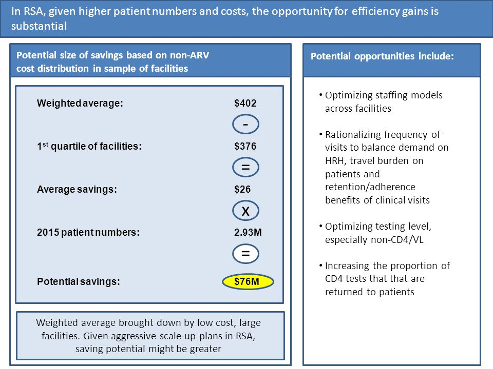 19 In RSA, given higher patient numbers and costs, the opportunity for efficiency gains is substantial Potential opportunities include: Weighted average:$402 Potential size of savings based on non-ARV cost distribution in sample of facilities 1 st quartile of facilities:$376 Average savings: $26 x 2015 patient numbers: 2.93M = Potential savings: $76M = - Optimizing staffing models across facilities Rationalizing frequency of visits to balance demand on HRH, travel burden on patients and retention/adherence benefits of clinical visits Optimizing testing level, especially non-CD4/VL Increasing the proportion of CD4 tests that that are returned to patients Weighted average brought down by low cost, large facilities.