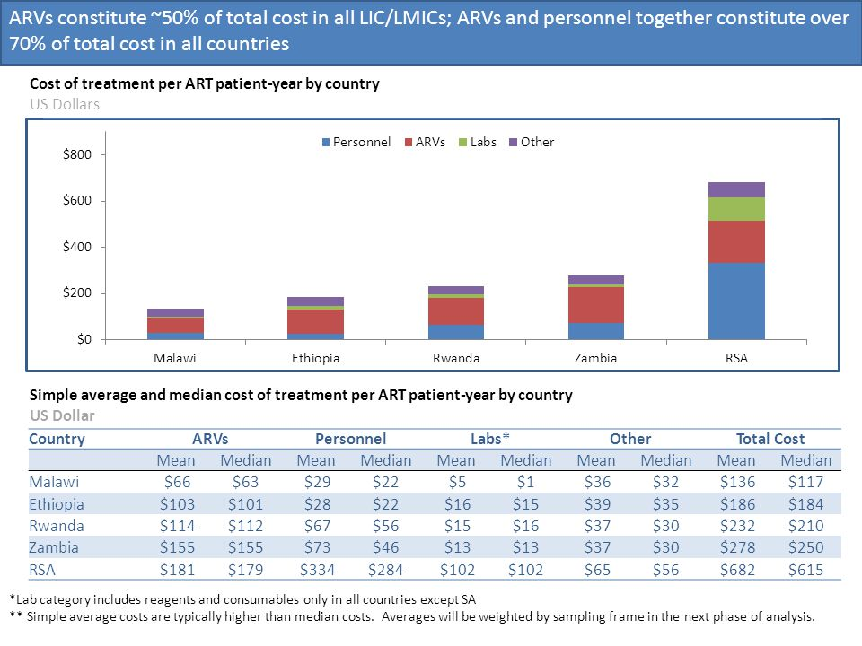 Cost of treatment per ART patient-year by country US Dollars ARVs constitute ~50% of total cost in all LIC/LMICs; ARVs and personnel together constitute over 70% of total cost in all countries *Lab category includes reagents and consumables only in all countries except SA ** Simple average costs are typically higher than median costs.