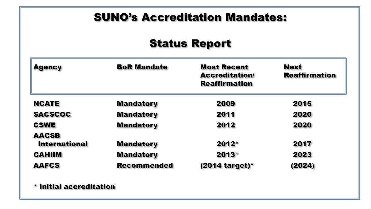 SUNOs Accreditation Mandates: Status Report AgencyBoR MandateMost RecentNext Accreditation/Reaffirmation Reaffirmation NCATEMandatory 2009 2015 SACSCOCMandatory 2011 2020 CSWEMandatory 2012 2020 AACSB InternationalMandatory 2012* 2017 CAHIIMMandatory 2013* 2023 AAFCSRecommended(2014 target)* (2024) * Initial accreditation SUNOs Accreditation Mandates: Status Report AgencyBoR MandateMost RecentNext Accreditation/Reaffirmation Reaffirmation NCATEMandatory 2009 2015 SACSCOCMandatory 2011 2020 CSWEMandatory 2012 2020 AACSB InternationalMandatory 2012* 2017 CAHIIMMandatory 2013* 2023 AAFCSRecommended(2014 target)* (2024) * Initial accreditation
