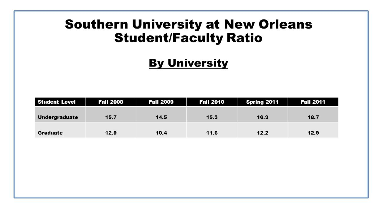 Southern University at New Orleans Student/Faculty Ratio By University Student LevelFall 2008Fall 2009Fall 2010Spring 2011Fall 2011 Undergraduate15.714.515.316.318.7 Graduate12.910.411.612.212.9
