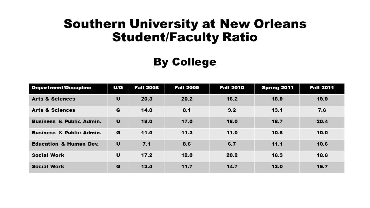 Southern University at New Orleans Student/Faculty Ratio By College Department/DisciplineU/GFall 2008Fall 2009Fall 2010 Spring 2011Fall 2011 Arts & SciencesU20.320.216.218.919.9 Arts & SciencesG14.88.19.213.17.6 Business & Public Admin.U18.017.018.018.720.4 Business & Public Admin.G11.611.311.010.610.0 Education & Human Dev.U7.18.66.711.110.6 Social WorkU17.212.020.216.318.6 Social WorkG12.411.714.713.015.7