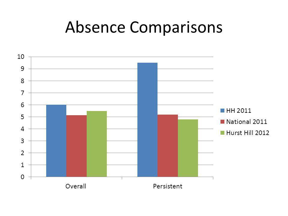 Absence Comparisons