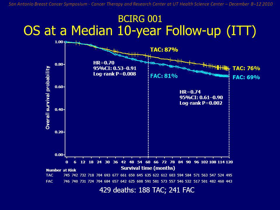 San Antonio Breast Cancer Symposium - Cancer Therapy and Research Center at UT Health Science Center – December 8–12 2010 BCIRG 001 OS at a Median 10-
