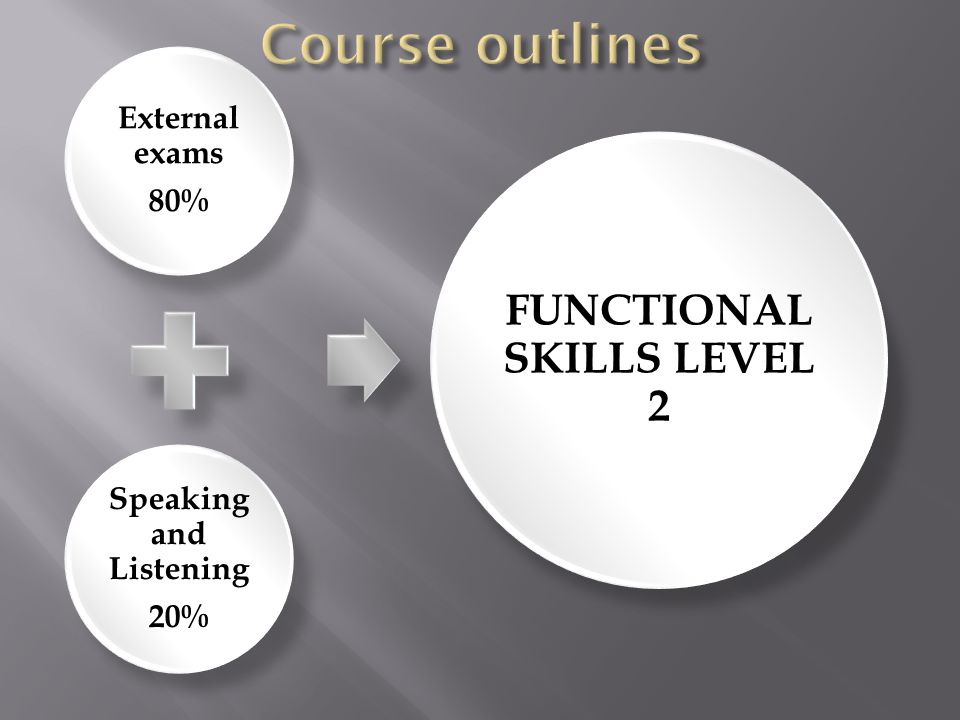 External exams 80% Speaking and Listening 20% FUNCTIONAL SKILLS LEVEL 2