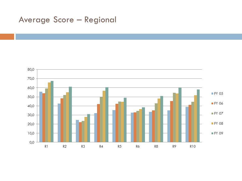 Average Score – Regional