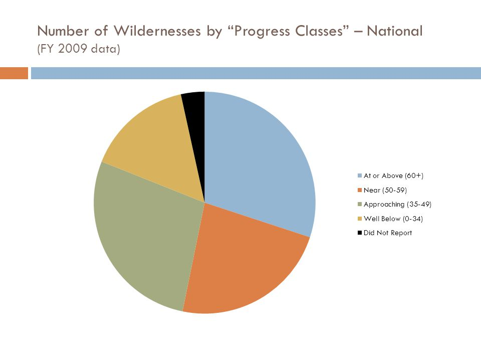 Number of Wildernesses by Progress Classes – National (FY 2009 data)