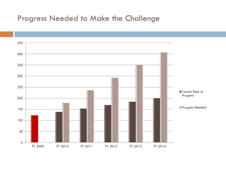 Progress Needed to Make the Challenge