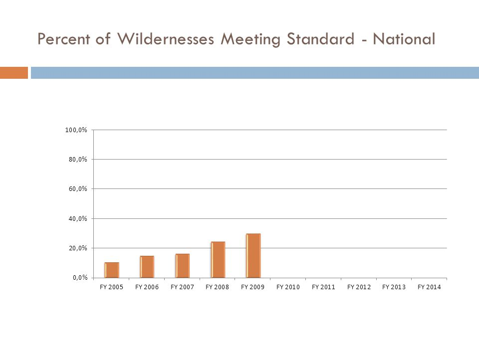 Percent of Wildernesses Meeting Standard - National
