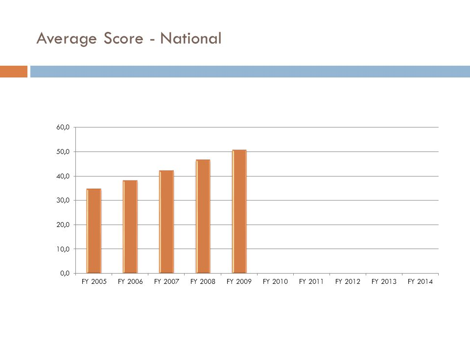 Average Score - National