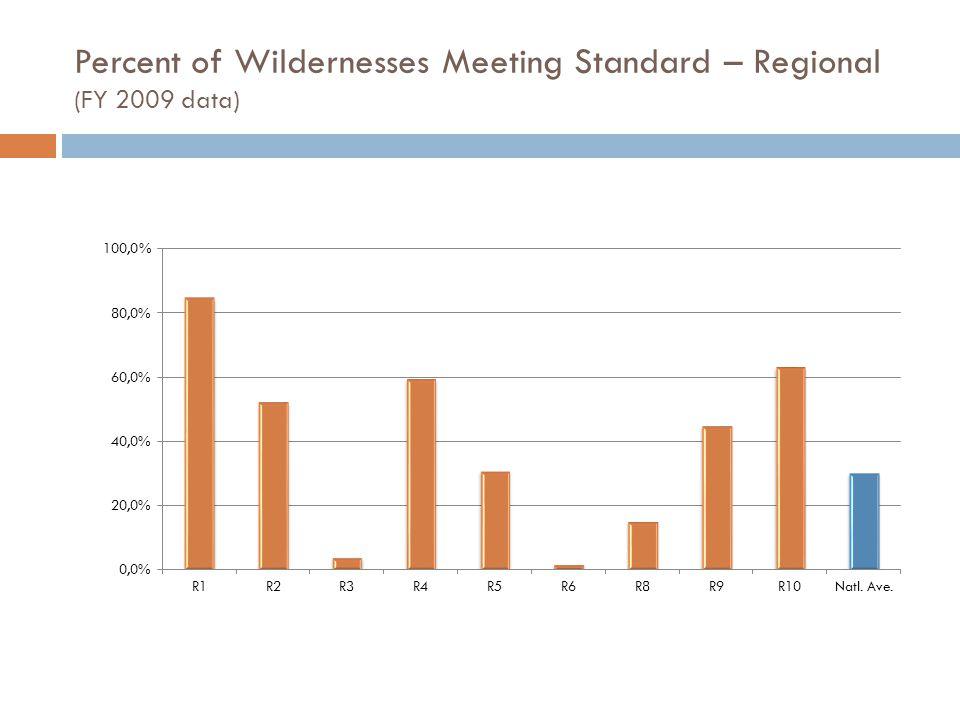 Percent of Wildernesses Meeting Standard – Regional (FY 2009 data)