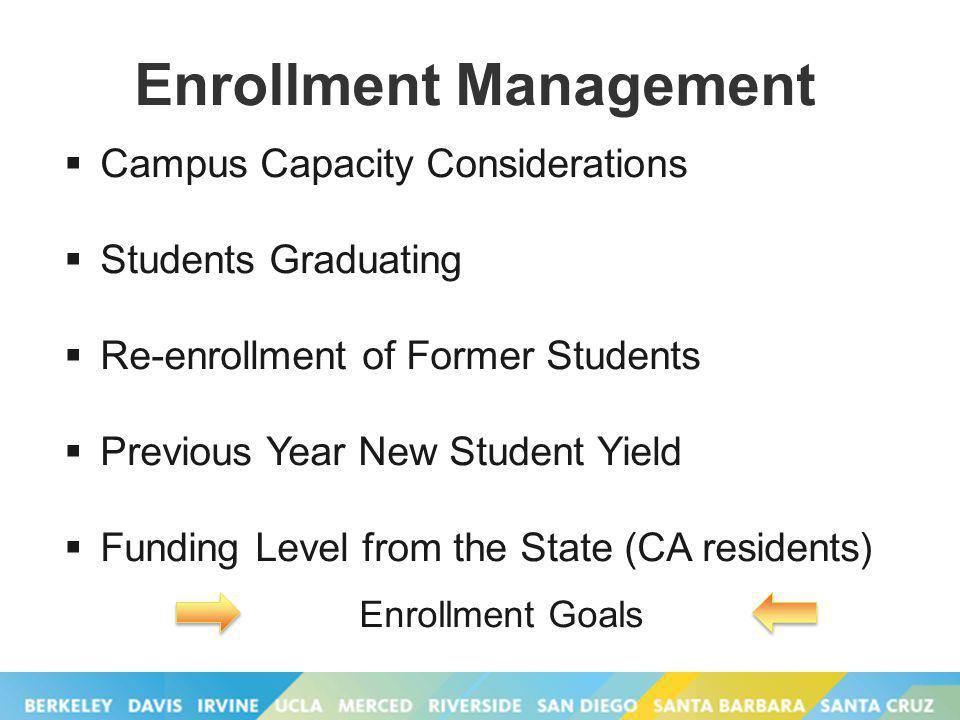 Enrollment Management Campus Capacity Considerations Students Graduating Re-enrollment of Former Students Previous Year New Student Yield Funding Level from the State (CA residents) Enrollment Goals
