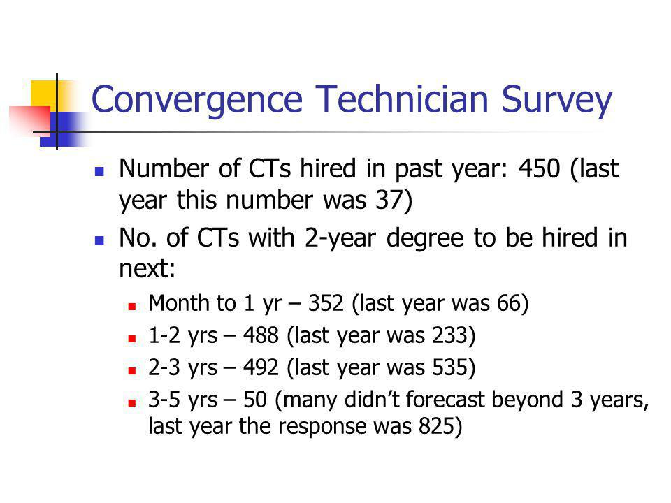 Convergence Technician Survey Number of CTs hired in past year: 450 (last year this number was 37) No. of CTs with 2-year degree to be hired in next: