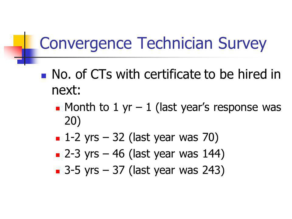 Convergence Technician Survey No. of CTs with certificate to be hired in next: Month to 1 yr – 1 (last years response was 20) 1-2 yrs – 32 (last year