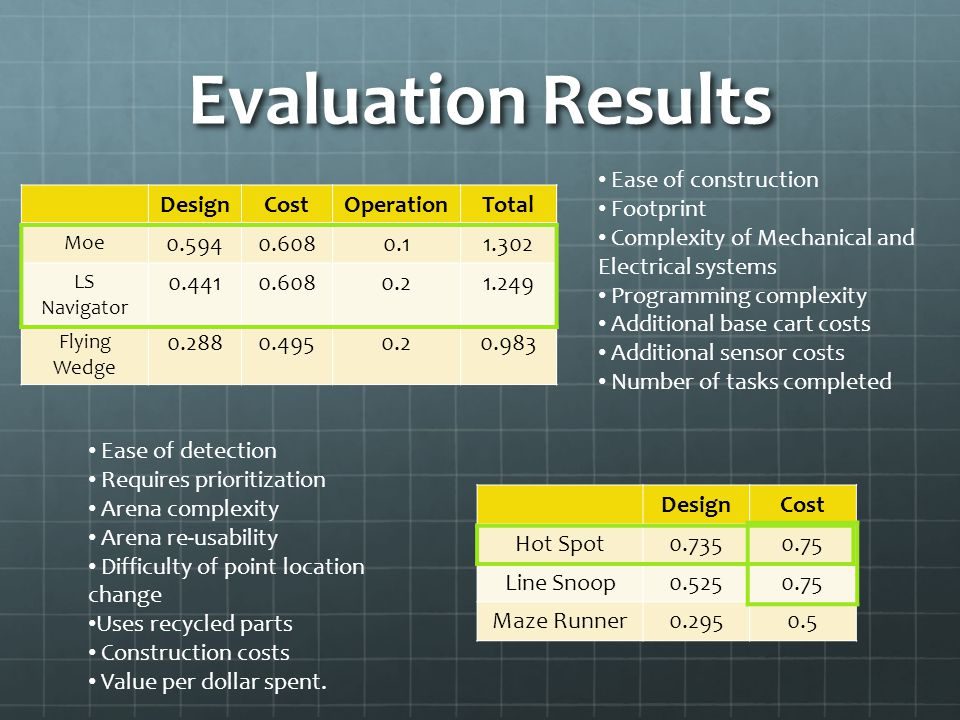 Evaluation Results DesignCostOperationTotal Moe 0.5940.6080.11.302 LS Navigator 0.4410.6080.21.249 Flying Wedge 0.2880.4950.20.983 DesignCost Hot Spot0.7350.75 Line Snoop0.5250.75 Maze Runner0.2950.5 Ease of construction Footprint Complexity of Mechanical and Electrical systems Programming complexity Additional base cart costs Additional sensor costs Number of tasks completed Ease of detection Requires prioritization Arena complexity Arena re-usability Difficulty of point location change Uses recycled parts Construction costs Value per dollar spent.