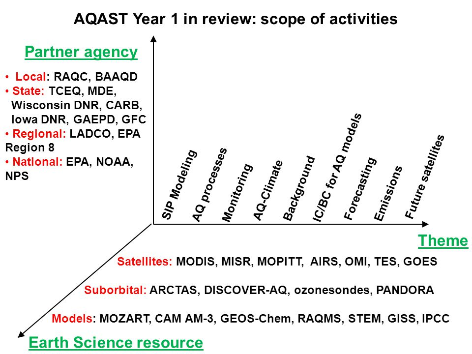 AQAST Year 1 in review: scope of activities Partner agency Local: RAQC, BAAQD State: TCEQ, MDE, Wisconsin DNR, CARB, Iowa DNR, GAEPD, GFC Regional: LADCO, EPA Region 8 National: EPA, NOAA, NPS Theme SIP Modeling AQ processes Monitoring AQ-Climate Background IC/BC for AQ models Forecasting Emissions Future satellites Earth Science resource Satellites: MODIS, MISR, MOPITT, AIRS, OMI, TES, GOES Suborbital: ARCTAS, DISCOVER-AQ, ozonesondes, PANDORA Models: MOZART, CAM AM-3, GEOS-Chem, RAQMS, STEM, GISS, IPCC