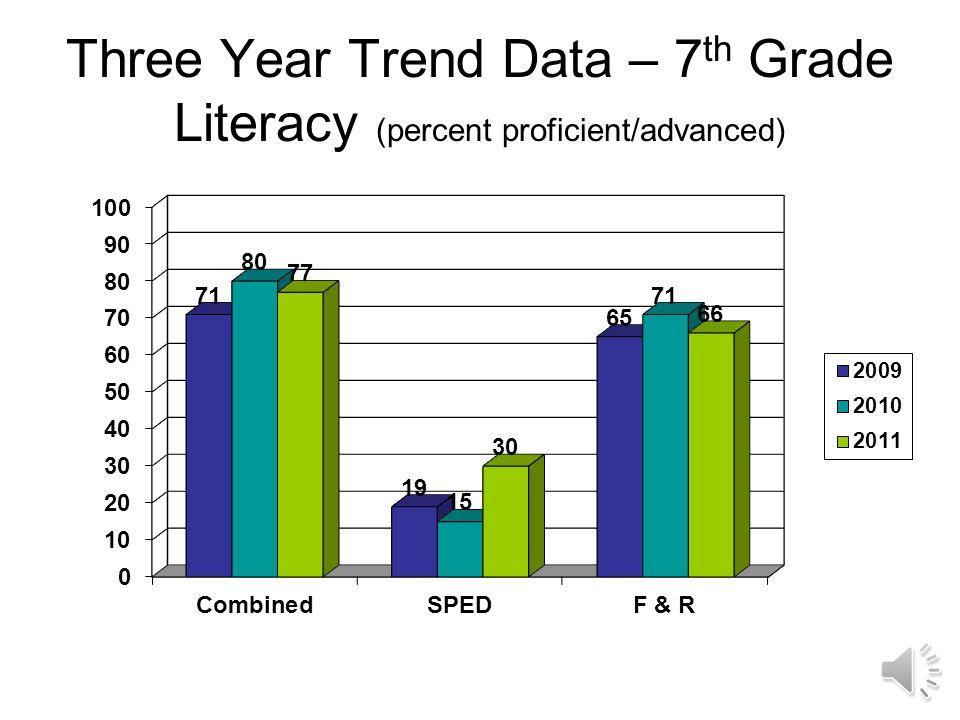 Three Year Trend Data – 6 th Grade Literacy (percent proficient/advanced)