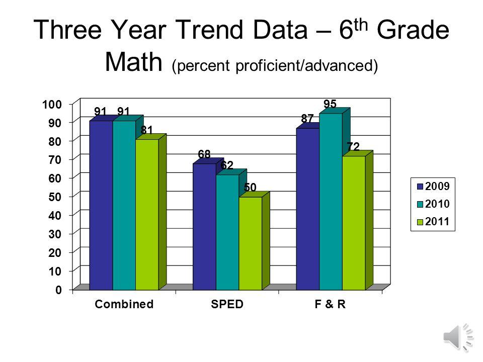 Three Year Trend Data – 7 th Grade Literacy (percent proficient/advanced)