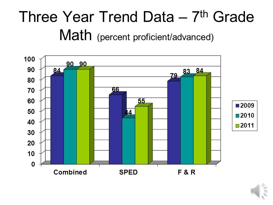 Three Year Trend Data – 6 th Grade Math (percent proficient/advanced)