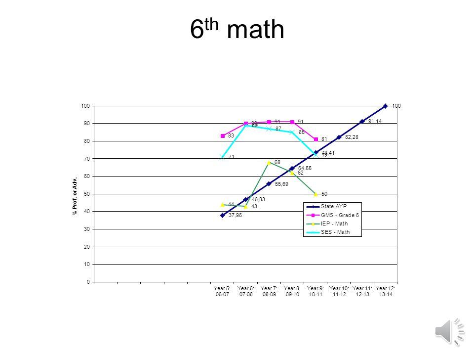 Three Year Trend Data – 7 th Grade Math (percent proficient/advanced)