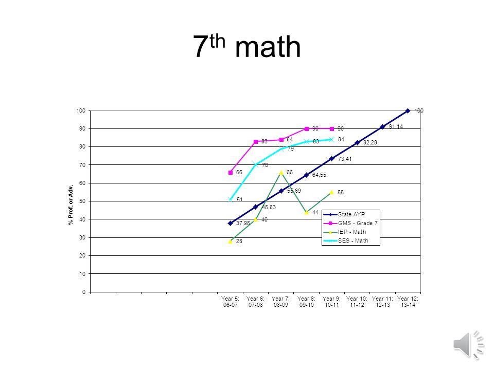 6 th math