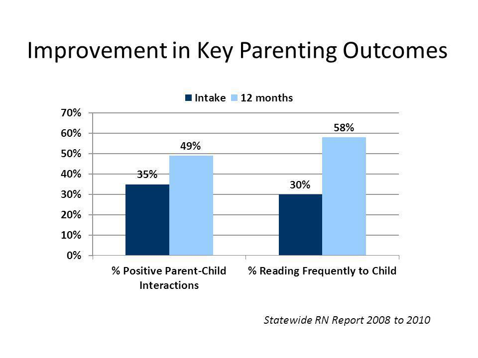 Improvement in Key Parenting Outcomes Statewide RN Report 2008 to 2010