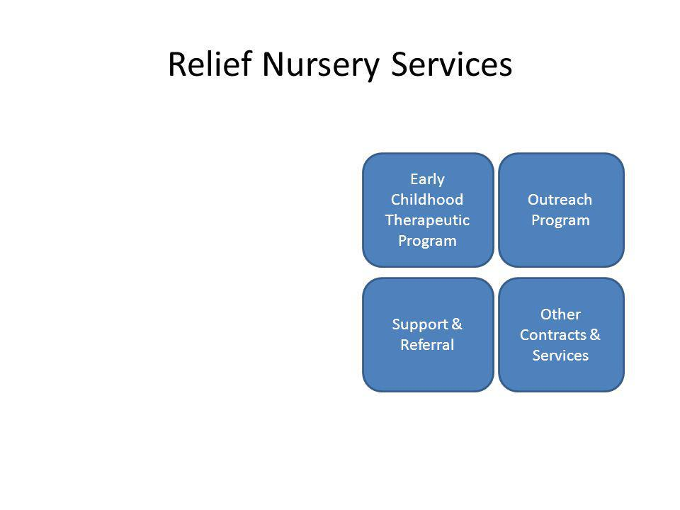 Relief Nursery Services Early Childhood Therapeutic Program Outreach Program Support & Referral Other Contracts & Services