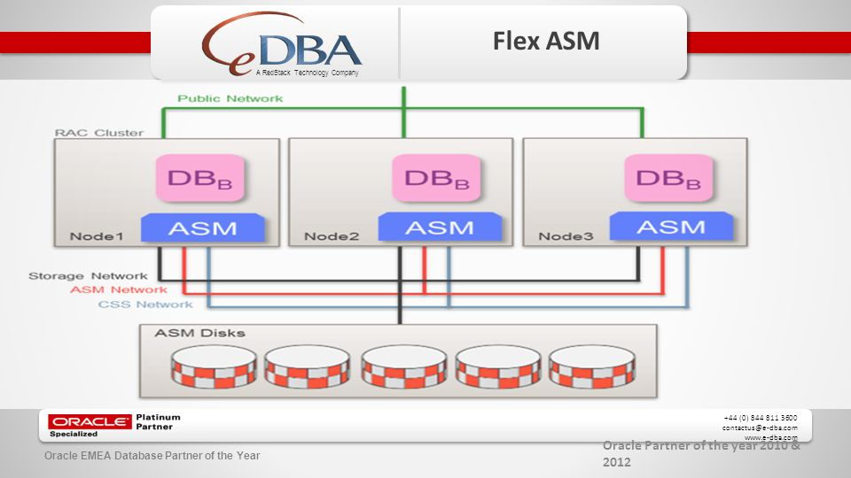 Oracle Partner of the year 2010 & 2012 +44 (0) 844 811 3600 contactus@e-dba.com www.e-dba.com A RedStack Technology Company Oracle EMEA Database Partner of the Year Flex ASM