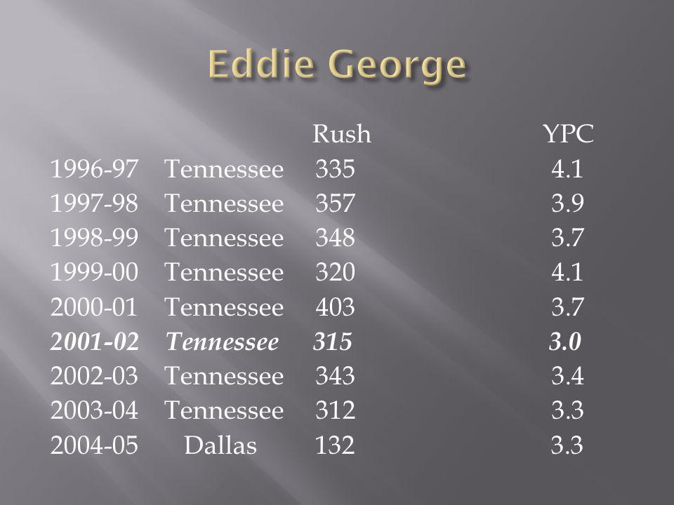 Rush YPC 1996-97 Tennessee 335 4.1 1997-98 Tennessee 357 3.9 1998-99 Tennessee 348 3.7 1999-00 Tennessee 320 4.1 2000-01 Tennessee 403 3.7 2001-02 Ten