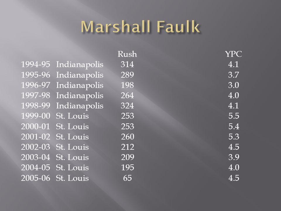 Rush YPC 1994-95 Indianapolis 314 4.1 1995-96 Indianapolis 289 3.7 1996-97 Indianapolis 198 3.0 1997-98 Indianapolis 264 4.0 1998-99 Indianapolis 324 4.1 1999-00 St.