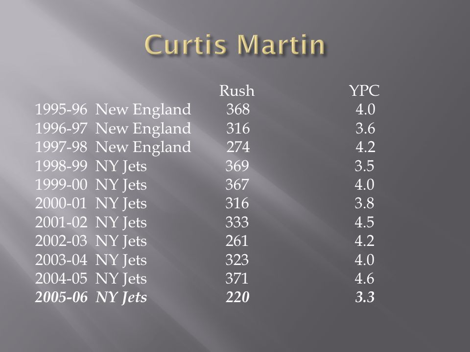 Rush YPC 1995-96 New England 368 4.0 1996-97 New England 316 3.6 1997-98 New England 274 4.2 1998-99 NY Jets 369 3.5 1999-00 NY Jets 367 4.0 2000-01 NY Jets 316 3.8 2001-02 NY Jets 333 4.5 2002-03 NY Jets 261 4.2 2003-04 NY Jets 323 4.0 2004-05 NY Jets 371 4.6 2005-06 NY Jets 220 3.3