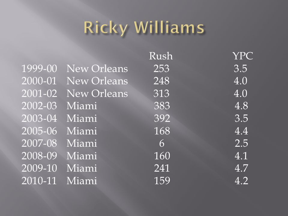 Rush YPC 1999-00 New Orleans 253 3.5 2000-01 New Orleans 248 4.0 2001-02 New Orleans 313 4.0 2002-03 Miami 383 4.8 2003-04 Miami 392 3.5 2005-06 Miami 168 4.4 2007-08 Miami 6 2.5 2008-09 Miami 160 4.1 2009-10 Miami 241 4.7 2010-11 Miami 159 4.2