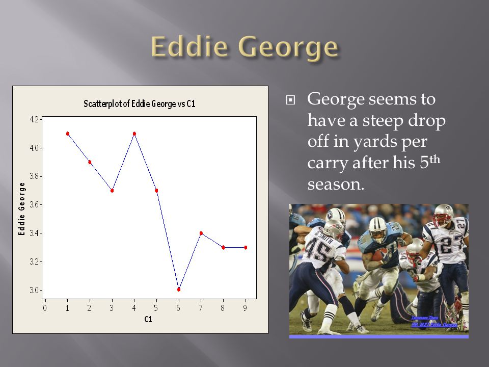 George seems to have a steep drop off in yards per carry after his 5 th season.