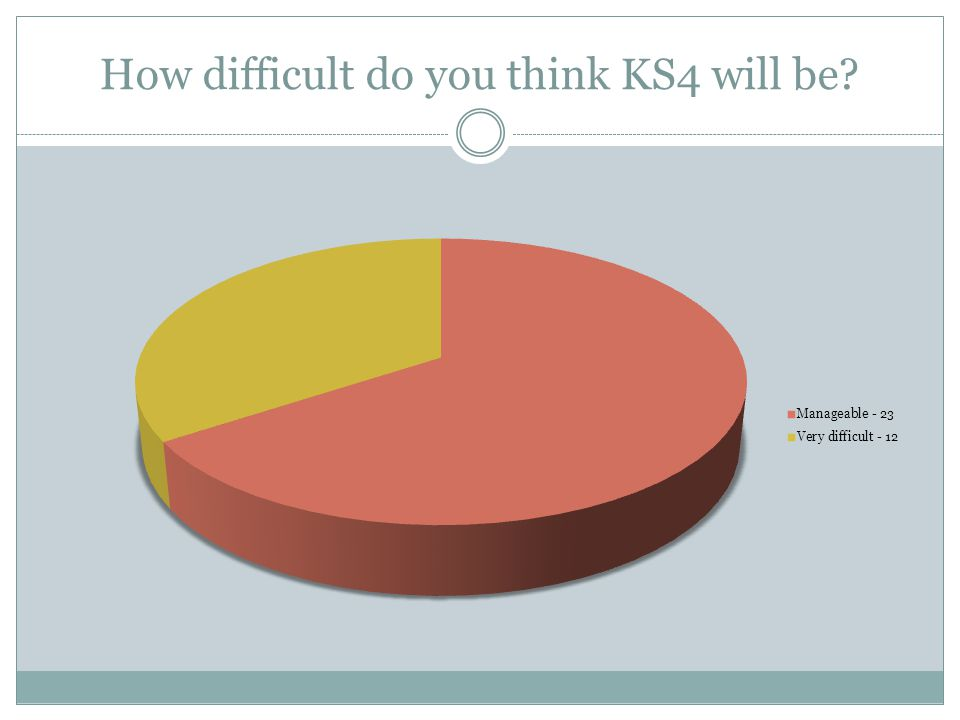 How difficult do you think KS4 will be?