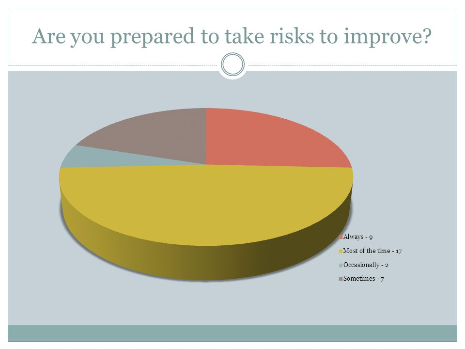 Are you prepared to take risks to improve?