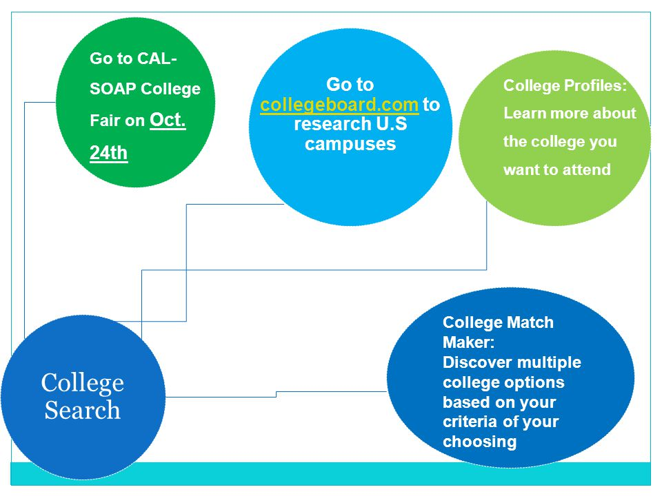 College Search Go to collegeboard.com to research U.S campuses collegeboard.com Go to CAL- SOAP College Fair on Oct. 24th College Profiles: Learn more